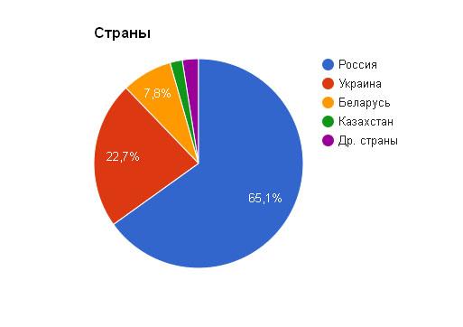 Аудитория нашего сайта по странам