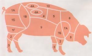 разделываем свинину правильно
