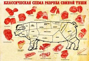 классическая схема разруба свиньи